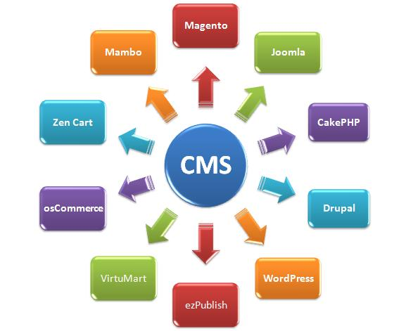 Content Management Systems Arkwebshost